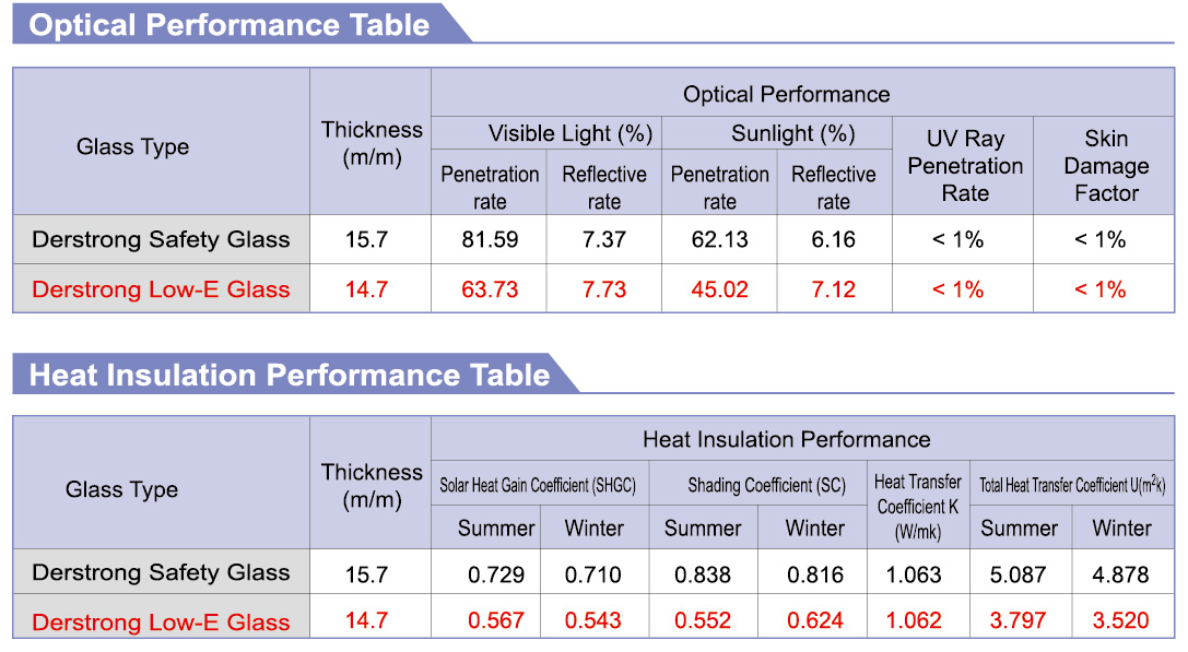 thermal insulation data