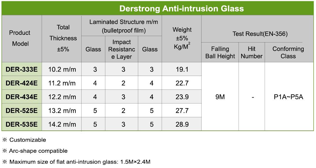 anti-intrusion window specification type low-e